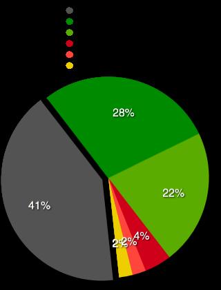 Ergebnis PocketPC Umfrage